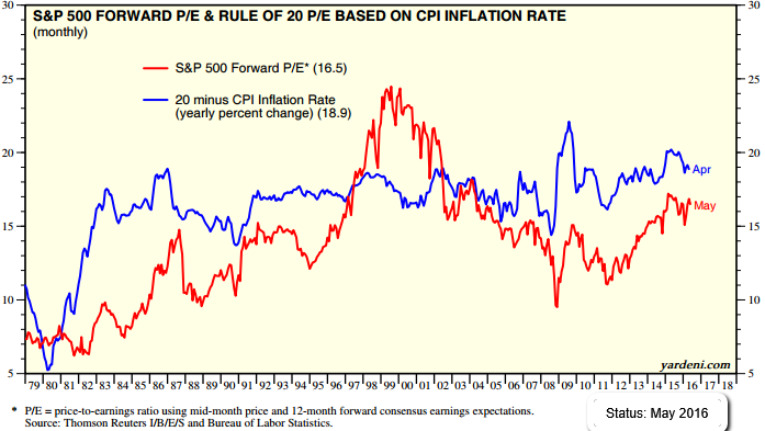 Rule of 20 (May 2016), Valuation S&P 500