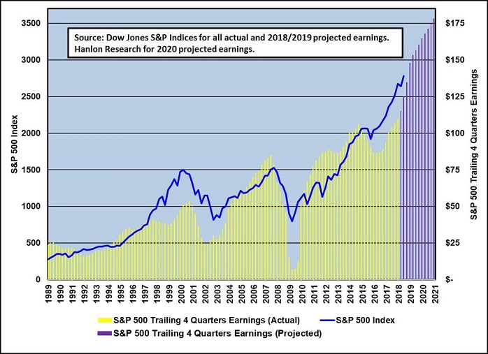 S&P 500 and earnings (90s until June 2018)