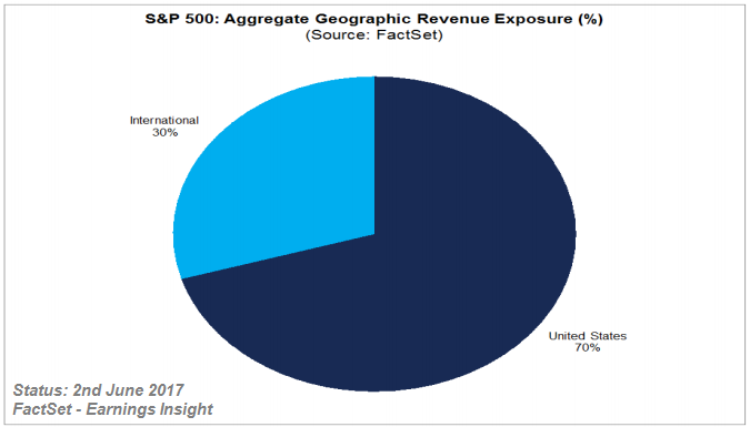 S&P 500 (Aggregate Geographic Revenue Exposure), 2016, May 2017