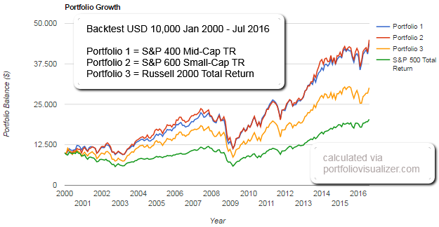 "S&P 600 versus ""the rest"""