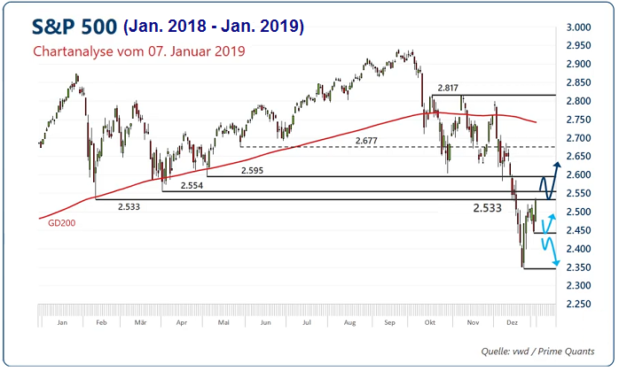 S&P 500: Resistance near 2,600 points...(Jan. 2019)