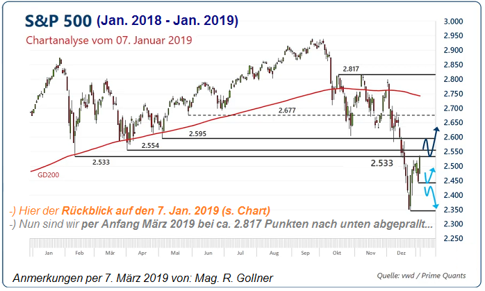 Magic 2,817 points (S&P 500, Match 2019)