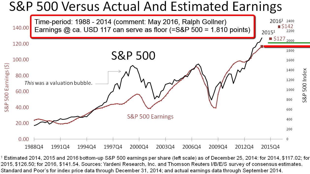 S&P 500 versus Actual and Estimated Earnings (1988-2014)