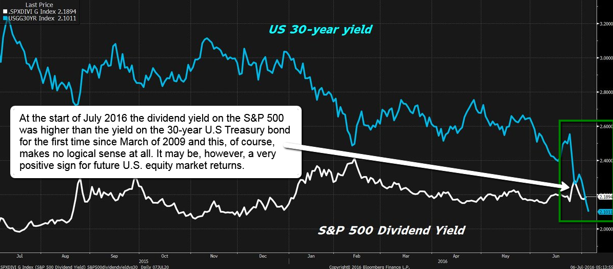US 30-year yield vs. S&P 500 Dividend yield