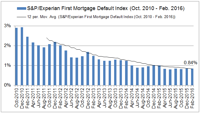S&P/Experian First Mortgage Default Index (Oct. 2010 - Feb. 2016), Graph; created by Ralph Gollner