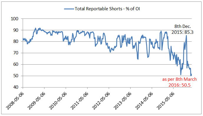 S&P 500 Total Reportable Shorts - % of OI (History up to 03/2016)