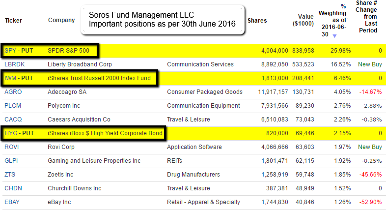 Soros Fund Management (PUT-Portfolio, June 2016)
