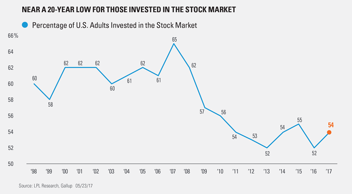 Percentage of US-Adults invested in the stock market