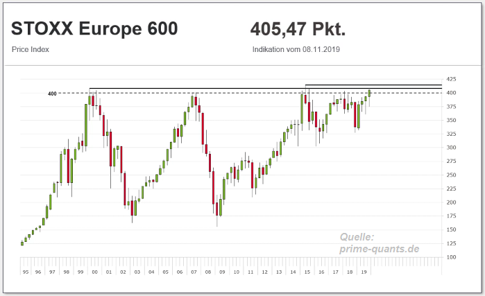 Stoxx Europe 600 (LT-Chart, Tough Resistance, Nov. 2019)