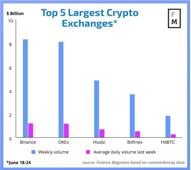 5 largest Crypto Exchanges (June 2018)