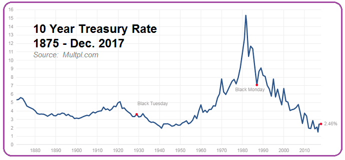 US 10-year Treasury Rate (1875 - Dec. 2017)