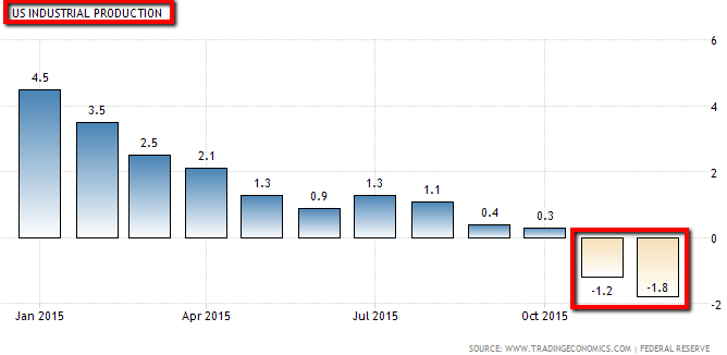 US-Industrial Production (Nov. & Dec. 2015 - NEGATIVE!)