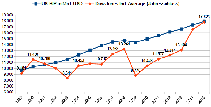 US-BIP versus Dow Jones IA (1999-2015)