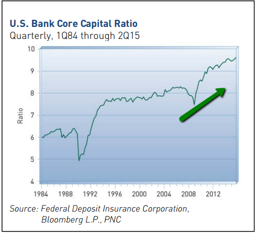US Bank Core Capital Ratio (1984-2015)