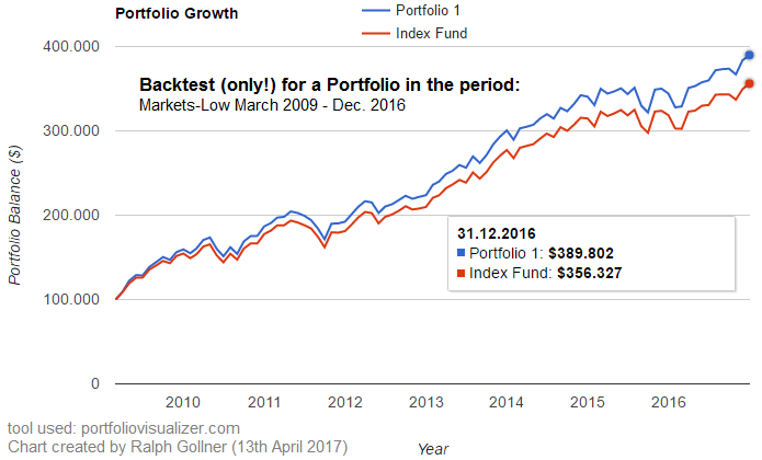 Portfolio 1 (Backtest), 2009 - March 2017