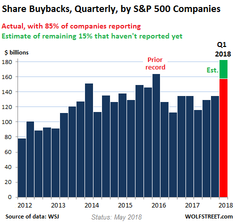 Share Buybacks, Quarterly, by S&P 500 Companies