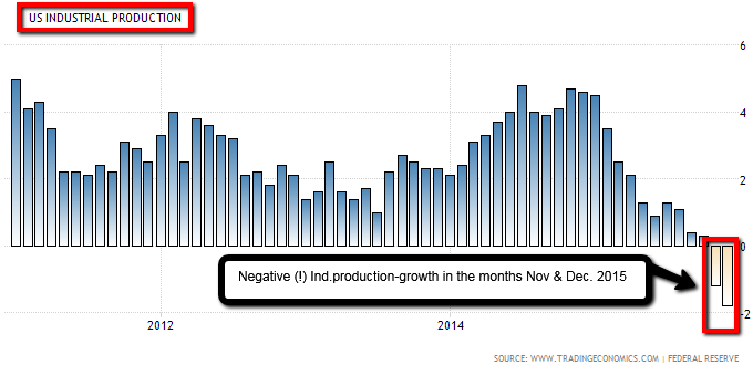 US-Industrial productio (Long-Term / Nov. & Dec. 2015)