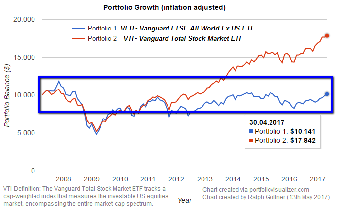 VEI and VTI (ETFs) in the period: 2007 - April 2017