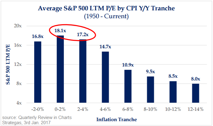 Average S&P 500 LTM P/E by CPI (Inflation) Y/Y Tranche, 1950-2016