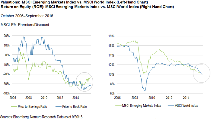 MSCI EM Index vs. MSCI World Index (Valuation 2006 - 2016)