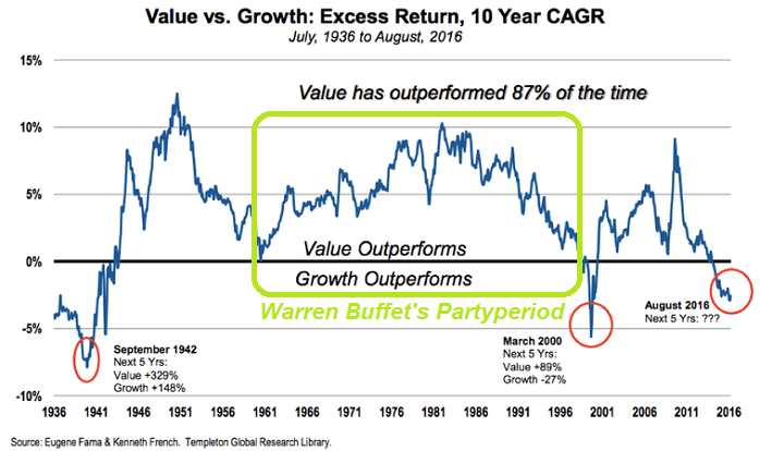 Value versus Growth (1936 - Aug. 2016)