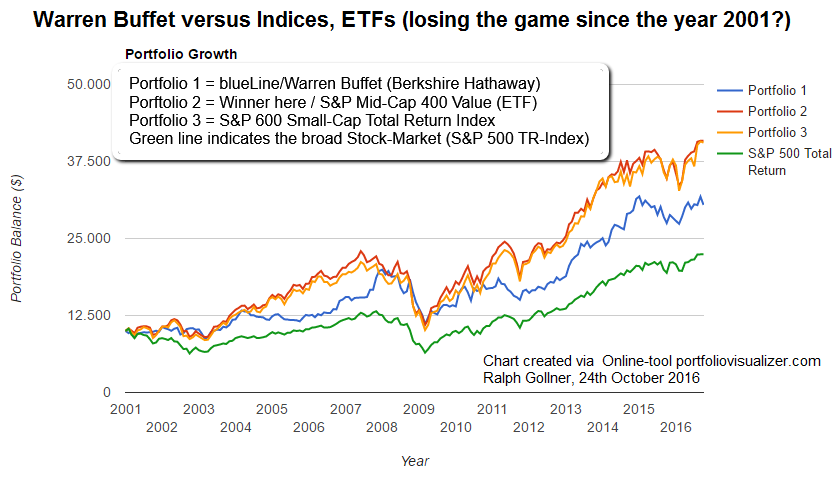 Warren Buffet vs. Indices, ETFs (chart since 2001), created by Ralph Gollner Oct. 2016