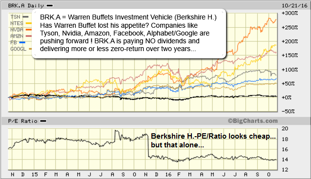 Berkshire Hathaway (Warren Buffet - losing his mojo?), Status: Oct. 2016