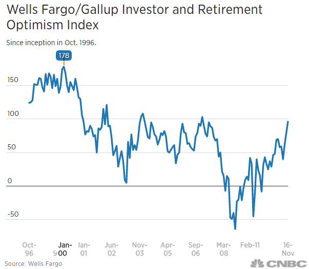 Wells Fargo/Gallup Investor and Retirement Optimism Index (1996 - 2016)