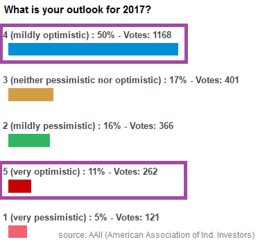 AAAI survey (Outlook for 2017?), Q&A