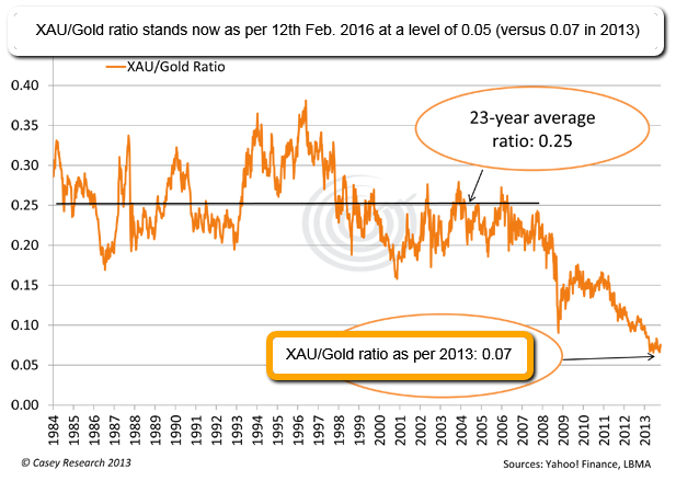XAU/Gold ratio 2016 (versus 2013), Long-Term-History