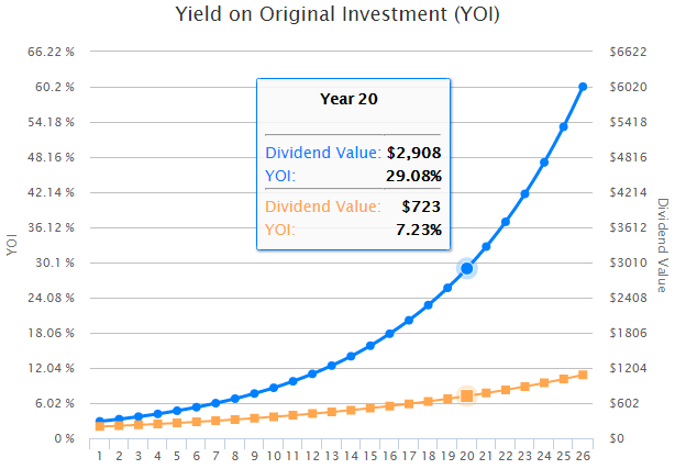 YOI or YOC (Yield on original Investment / yield on cost)