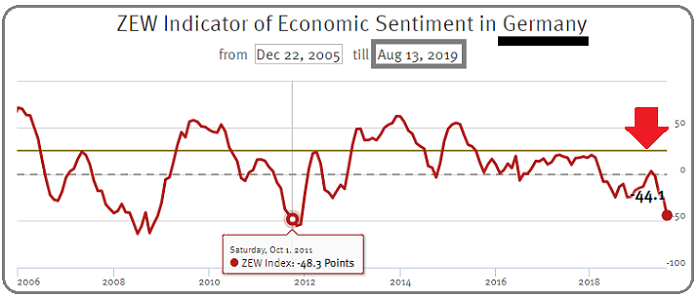 ZEW Economic Sentiment in Germany (13th Aug. 2019)