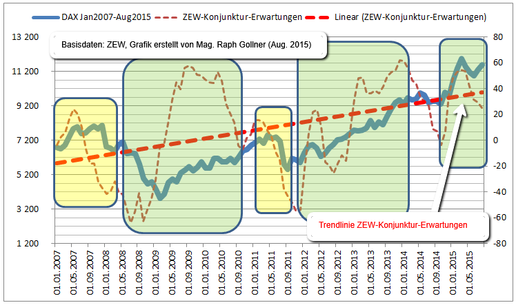 ZEW Konjunkturerwartungen_DAX_2007_2015Aug11