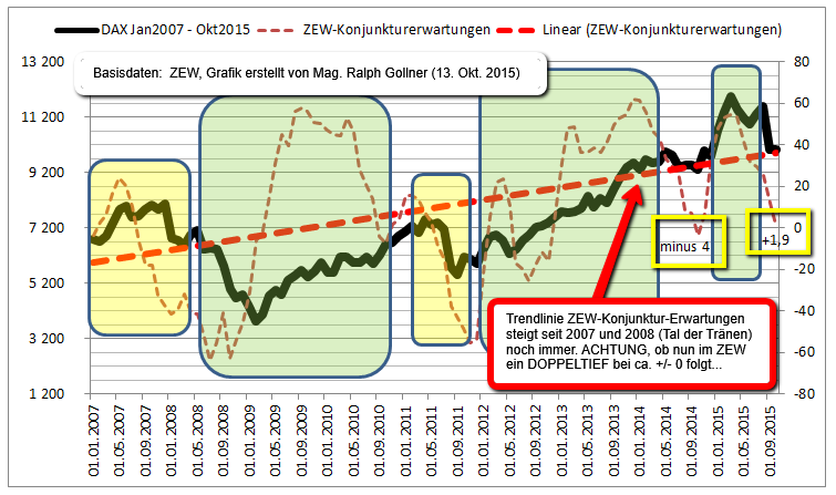 http://www.private-investment.at/app/webroot/img/ZEW_vs_DAX_2007_plus1point9_2015Okt13_RalphGollner.png
