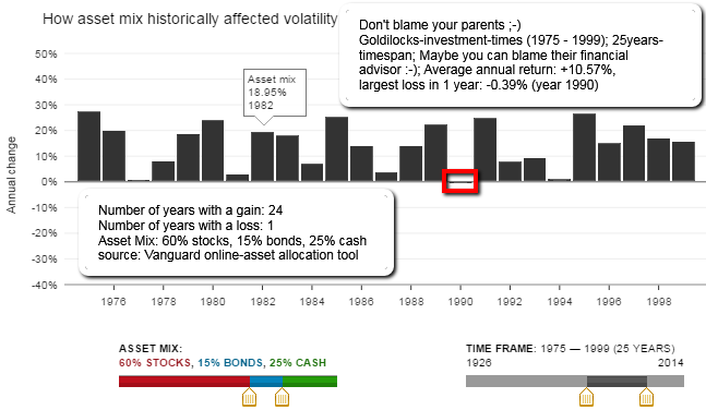 Asset Allocation (1975-1999)