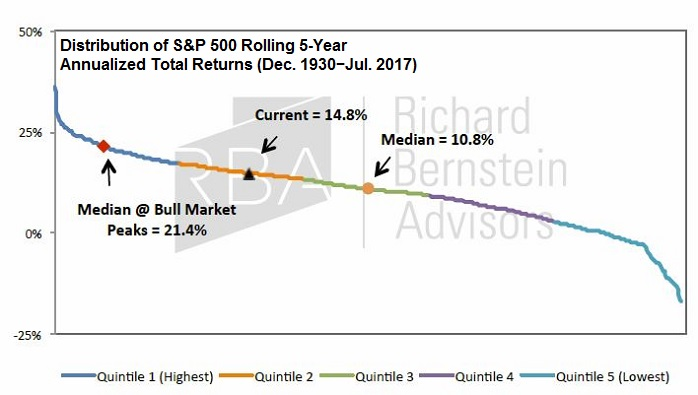 US stock market returns (rolling 5-Year periods), Aug. 2017
