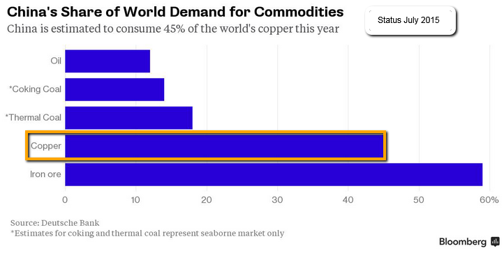 http://www.private-investment.at/app/webroot/img/commodities_Copper_Iron_ore_Coal2015July_bloomberg_DeutscheBank.png