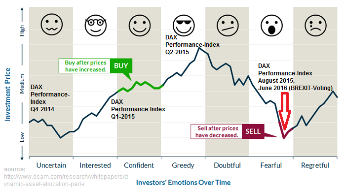 Emotions and DAX-Index (Q4-2014 - Q4-2016)