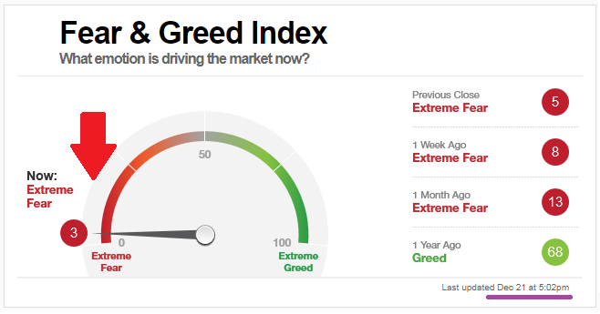 Fear and Greed Index (21st Dec. 2018)