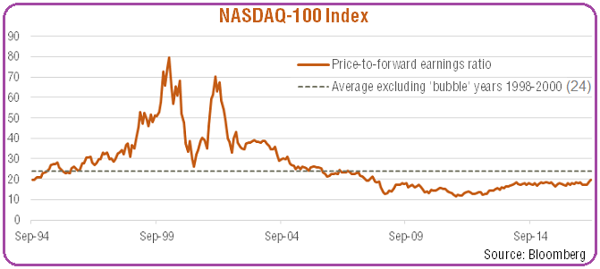 "Nasdaq-100 Index (PE-Ratio) ""History"""