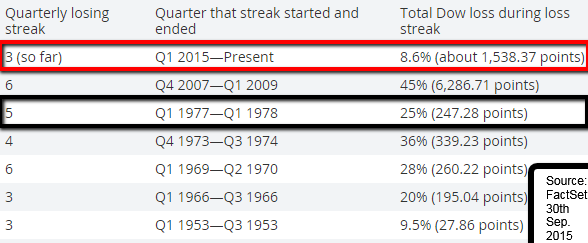 LosingStreaks_DJIA_Q1s_ff_2015Sep30_marketwatch