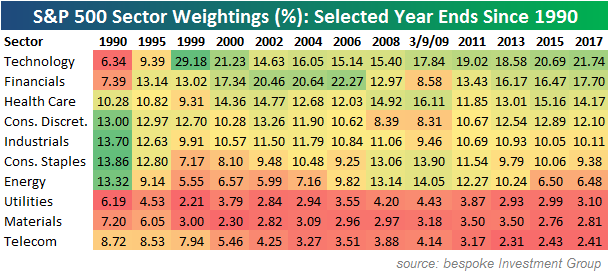 S&P 500 Sector weights from 1990 until 2017