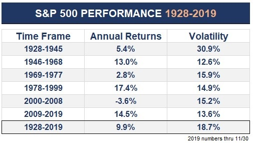 SnP500 Performance 1928 bis 2019 (Status: Nov. 2019)