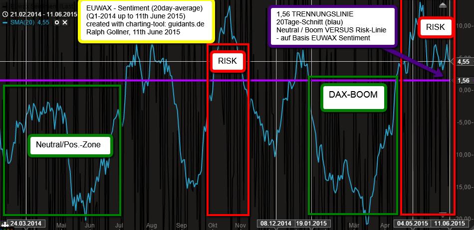 EUWAX-Sentiment versus DAX