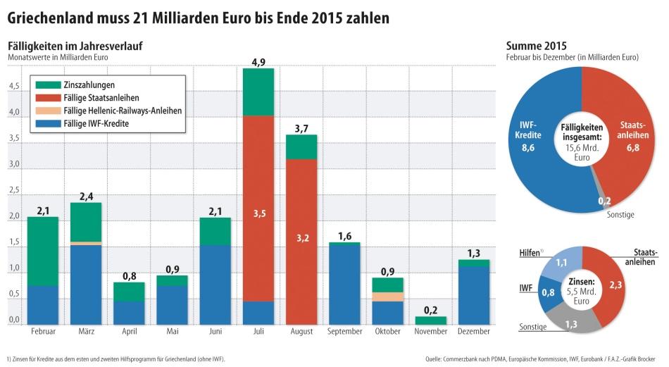 GR-debt 2015