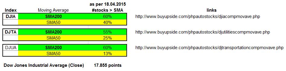 DJT, DJIA, DJUA SMA200 & SMA 50 - Status