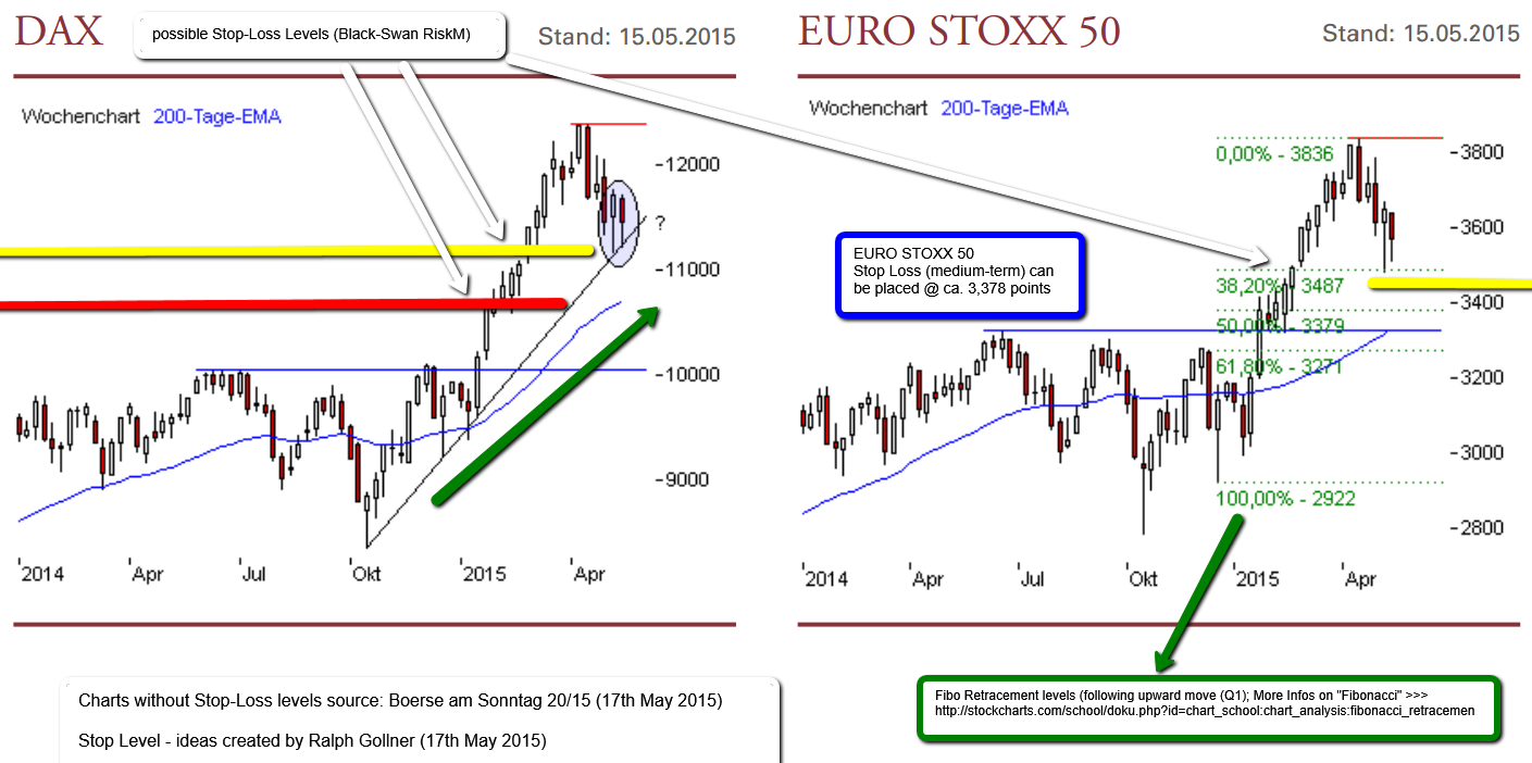 dax_eurostoxx50_SLideas_May2015