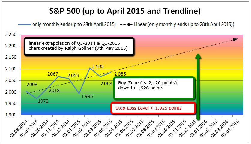 SPX extrapolation 2015 - 2016